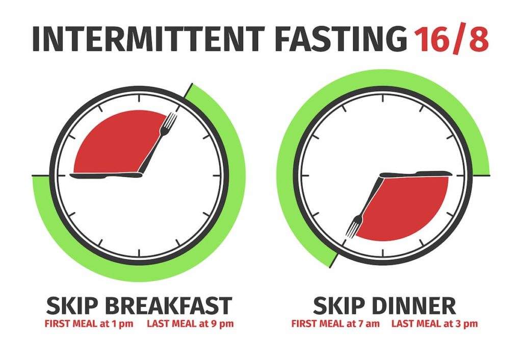 Infographic on intermittent fasting and how it can be done, showing skipping breakfast or skipping dinner - Should You Fast on Carnivore Diets